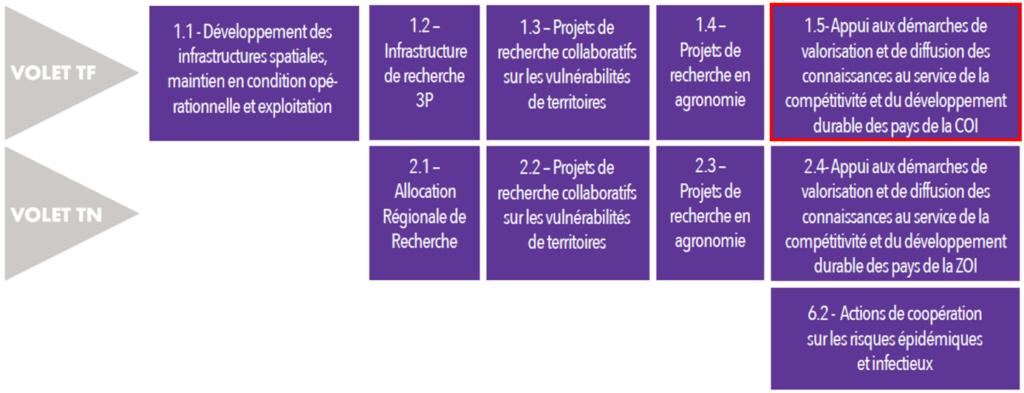 Fiches actions du guichet INTERREG « Recherche, Développement Technologie et Innovation »
